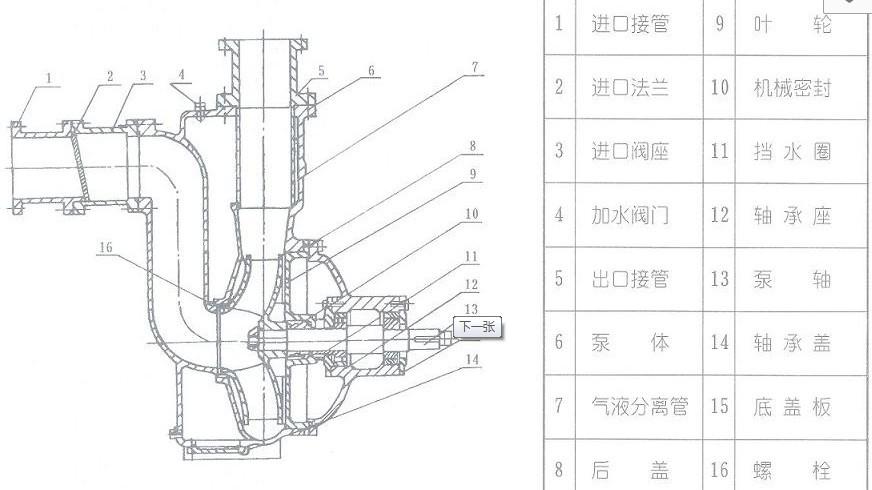 概述: ZW系列自吸式无堵塞排污泵是在反复研究国内外同类产品技术的基础上成功开发的一种结构新颖的产品,ZW系列自吸无堵塞排污泵集自吸和无堵塞排污于一体,采用轴向回流的混式,并通过泵体,叶轮流道的独特设计,即可象一般自吸清水泵那样不需安装底阀和灌引水,又可吸排含大颗粒固体和长纤维杂质缠解。ZW系列自吸式无堵塞排污泵广泛应用于市政排污工程,河塘养殖粪便处理,沉淀废矿杂质,轻工、造纸、食品、化工、制药、电力、桨料和混合物等化工介质量想的无堵塞杂质泵。 该ZW系列自吸式无堵塞排污泵与国内同类产品相比,具有结构简单