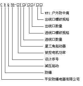 型号含义 产品型号 控制电机功率(kw) 额定电流(a) 热继电器整定额定