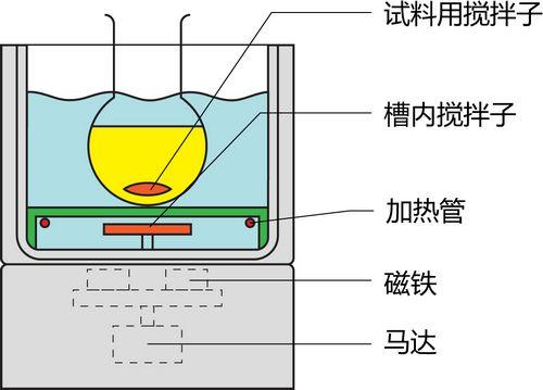 集热式磁力搅拌器内部结构